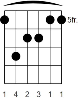 A Major7 (6 String Barre)