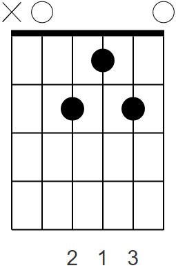 A Major7 (Open)