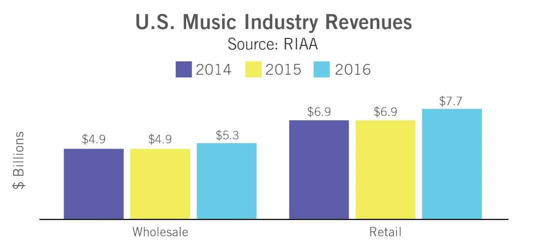 Music Industry Revenues