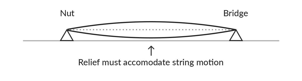 String Vibration and Relief