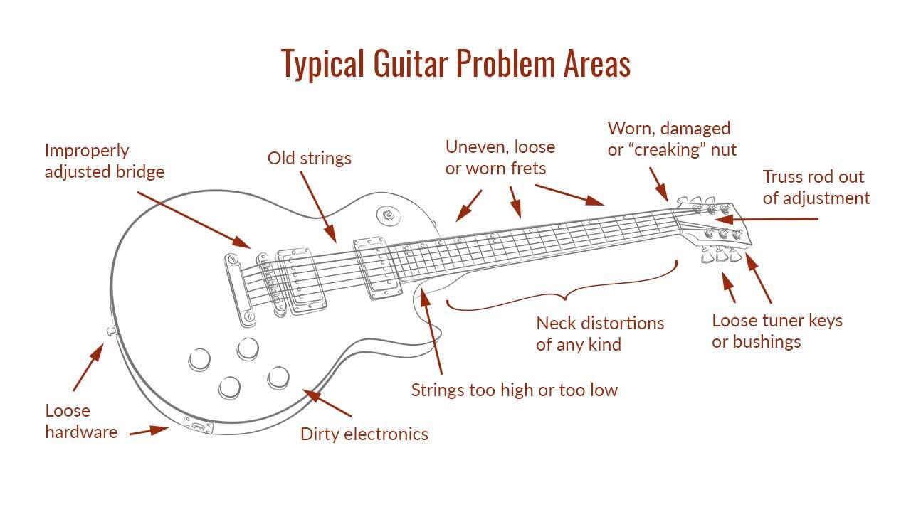 Typical Guitar Problem Areas