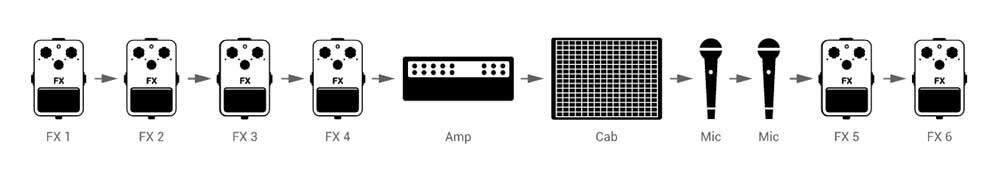 amplitube app signal chain